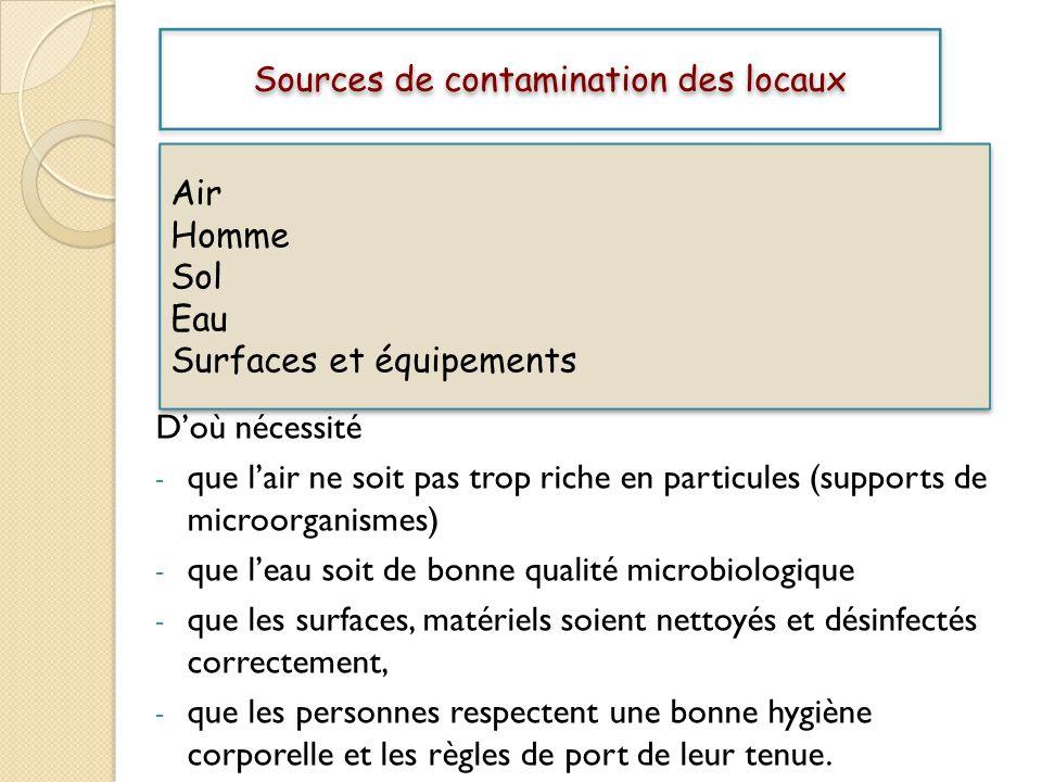 Sources de contamination des locaux