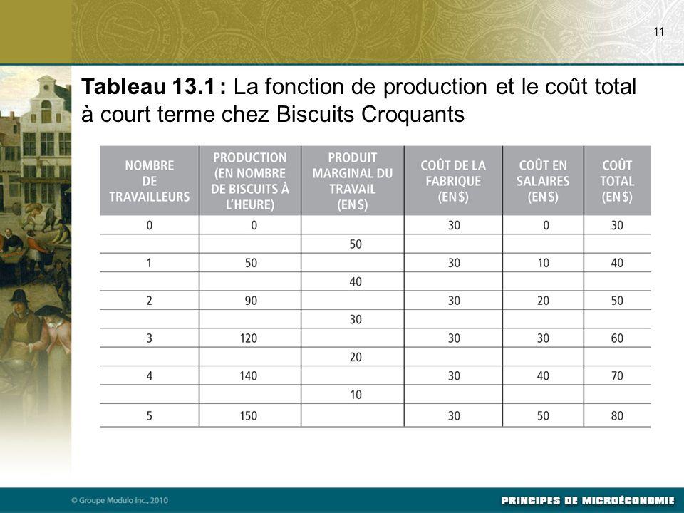 07/22/09 11. Tableau 13.1 : La fonction de production et le coût total à court terme chez Biscuits Croquants.