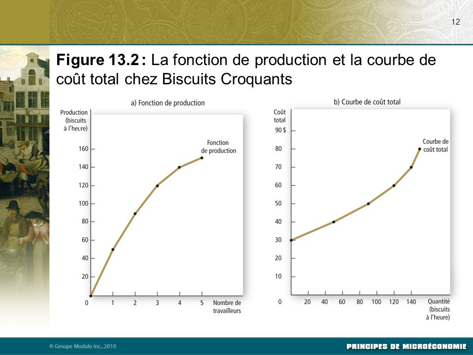 07/22/09 12. Figure 13.2 : La fonction de production et la courbe de coût total chez Biscuits Croquants.