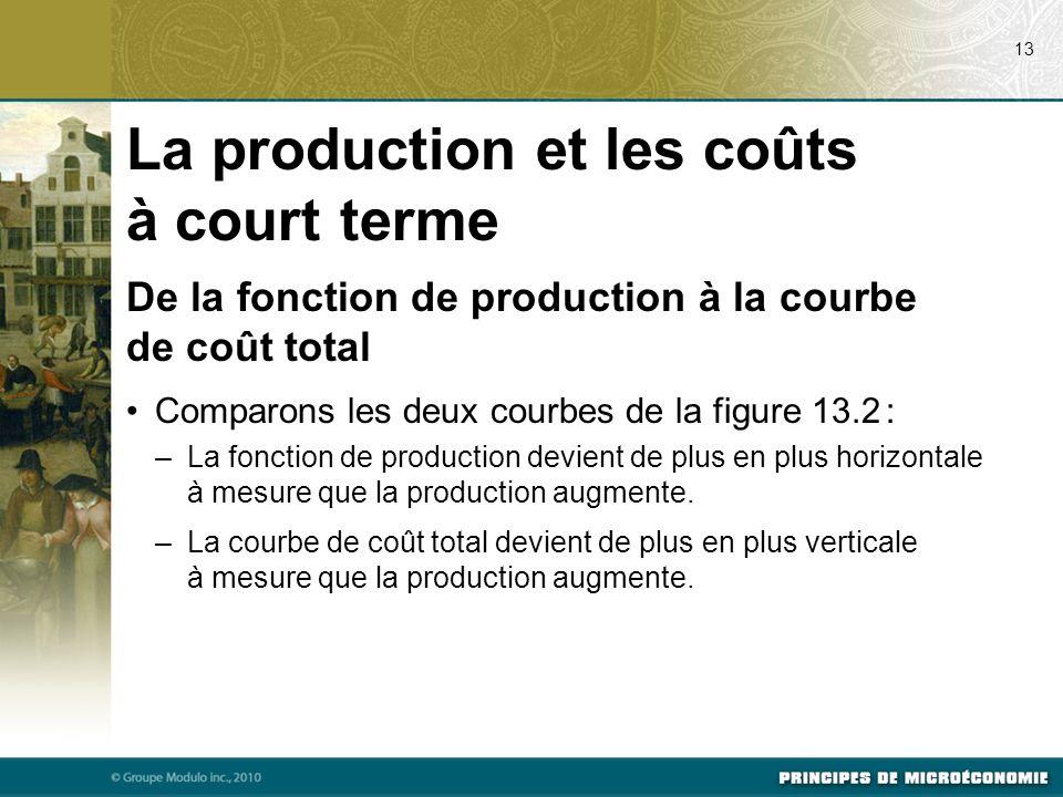 La production et les coûts à court terme