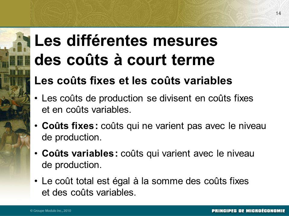 Les différentes mesures des coûts à court terme