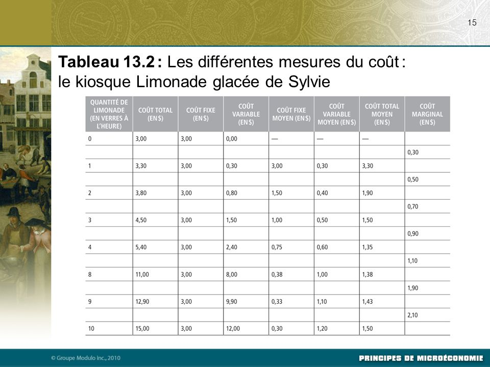 07/22/09 15. Tableau 13.2 : Les différentes mesures du coût : le kiosque Limonade glacée de Sylvie.