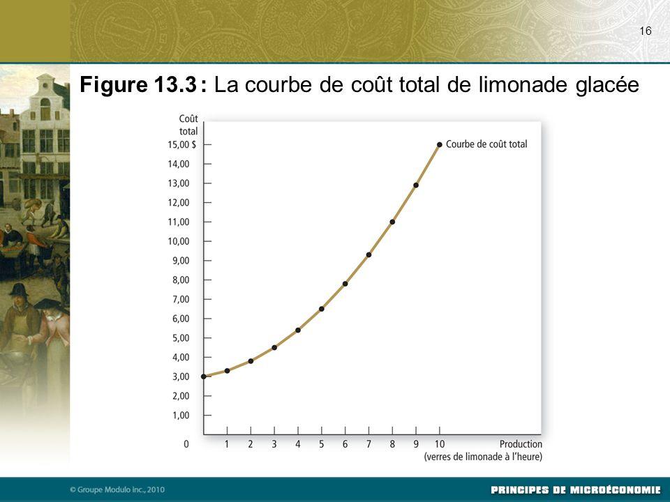 Figure 13.3 : La courbe de coût total de limonade glacée