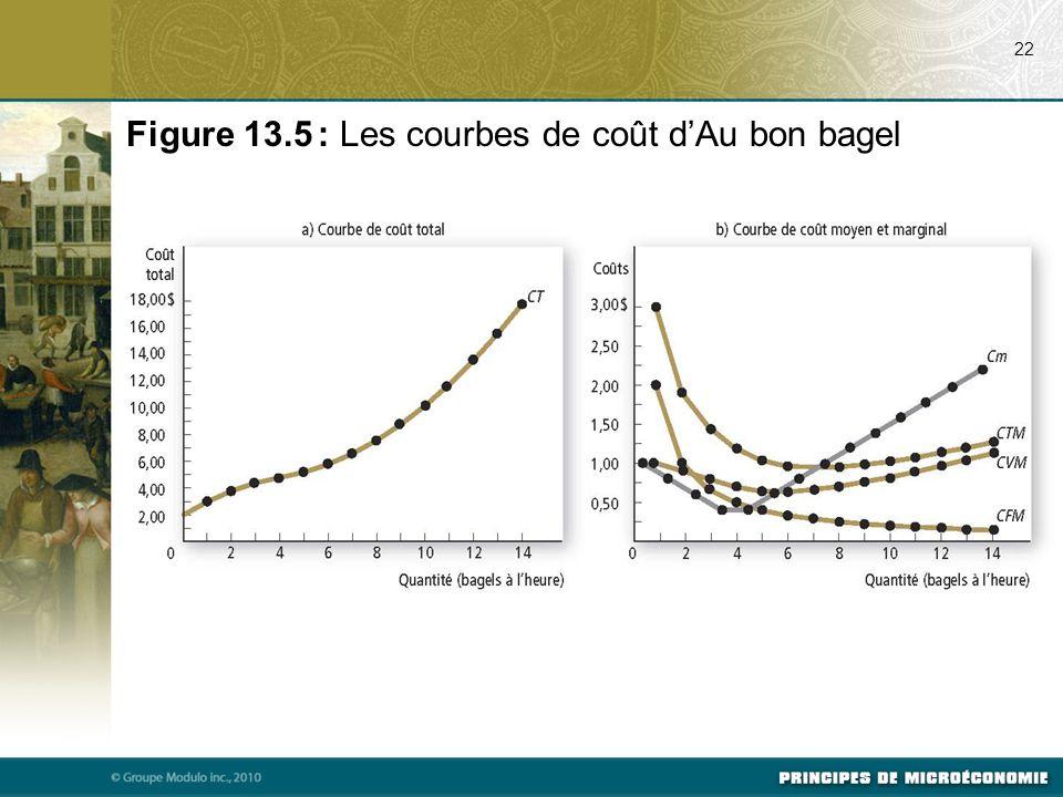 Figure 13.5 : Les courbes de coût d'Au bon bagel
