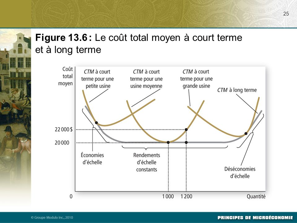 Figure 13.6 : Le coût total moyen à court terme et à long terme