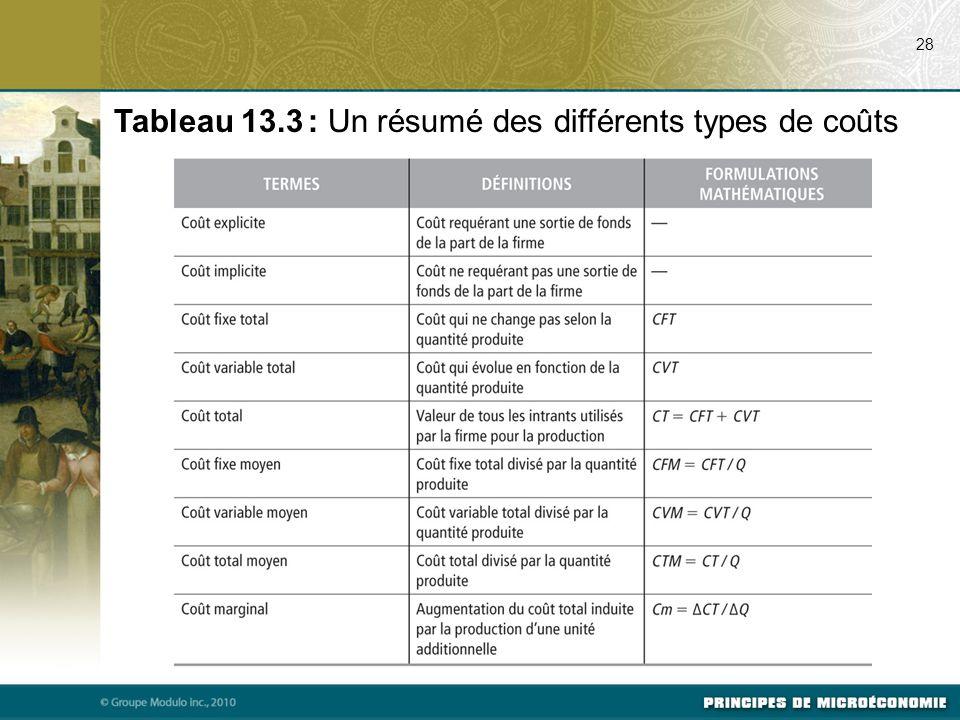 Tableau 13.3 : Un résumé des différents types de coûts