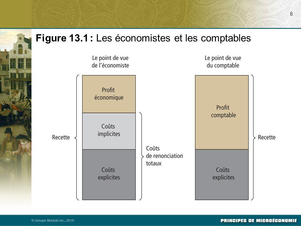 Figure 13.1 : Les économistes et les comptables