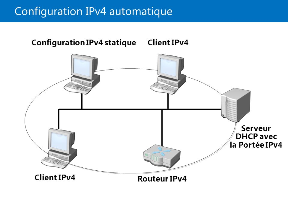 Configuration IPv4 automatique