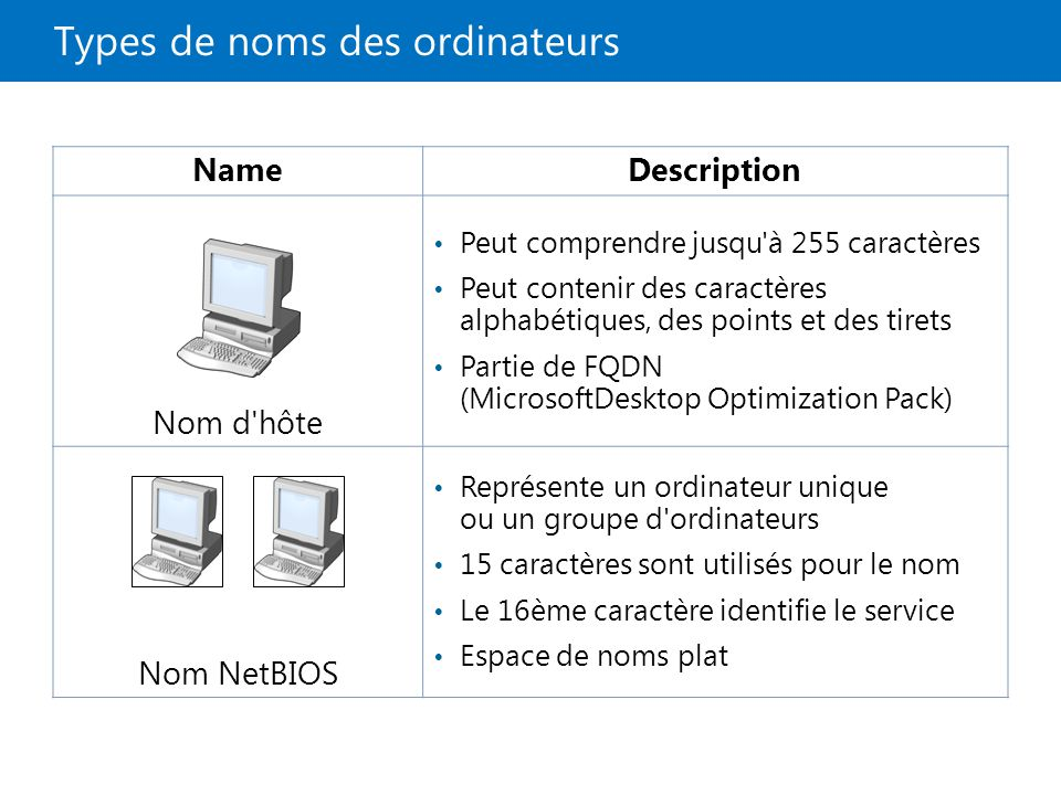 Types de noms des ordinateurs