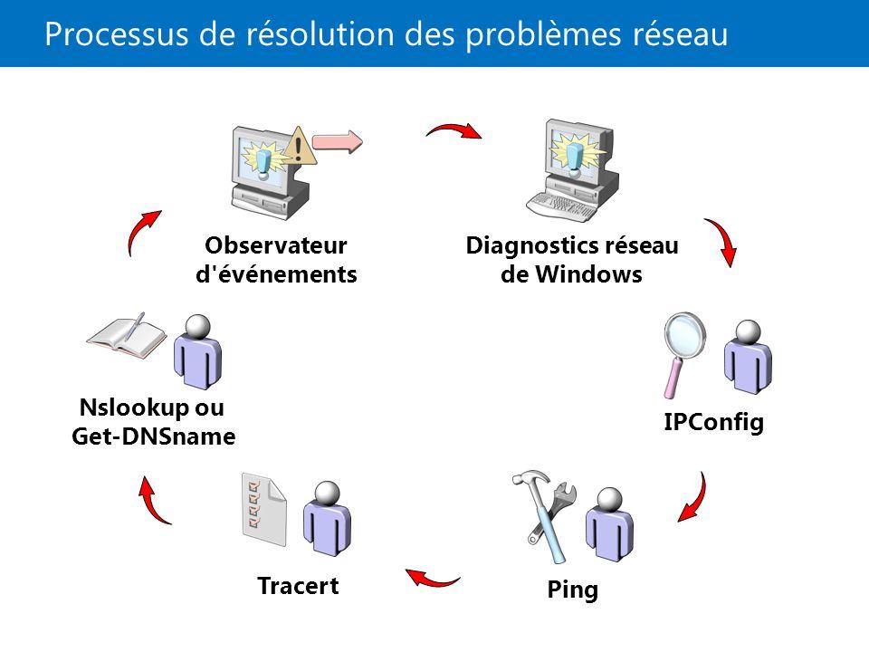 Processus de résolution des problèmes réseau
