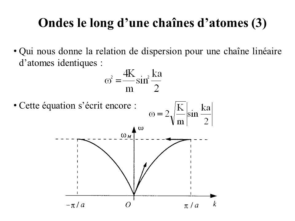 Ondes le long d'une chaînes d'atomes (3)
