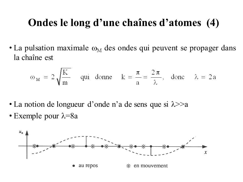 Ondes le long d'une chaînes d'atomes (4)