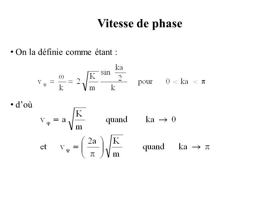Vitesse de phase On la définie comme étant : d'où