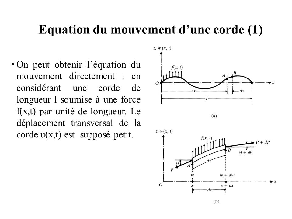 Equation du mouvement d'une corde (1)