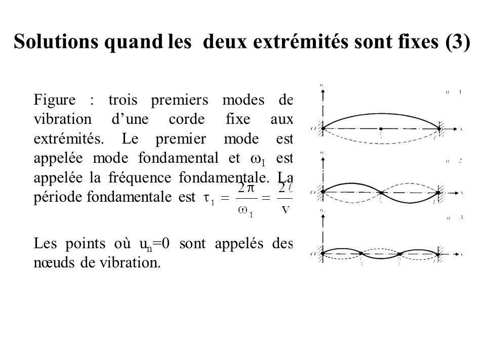 Solutions quand les deux extrémités sont fixes (3)