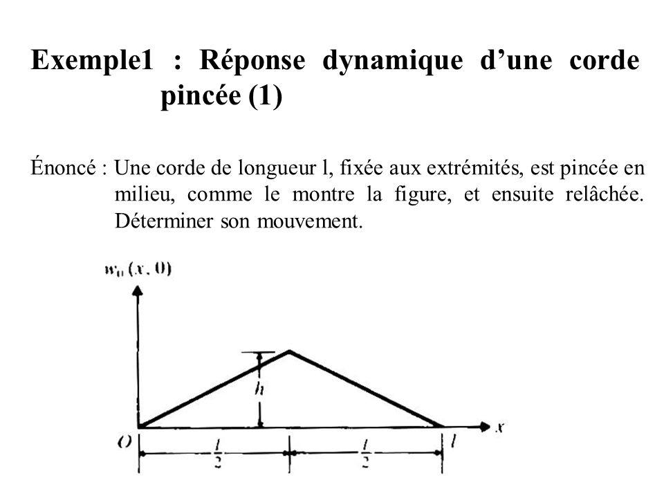 Exemple1 : Réponse dynamique d'une corde pincée (1)