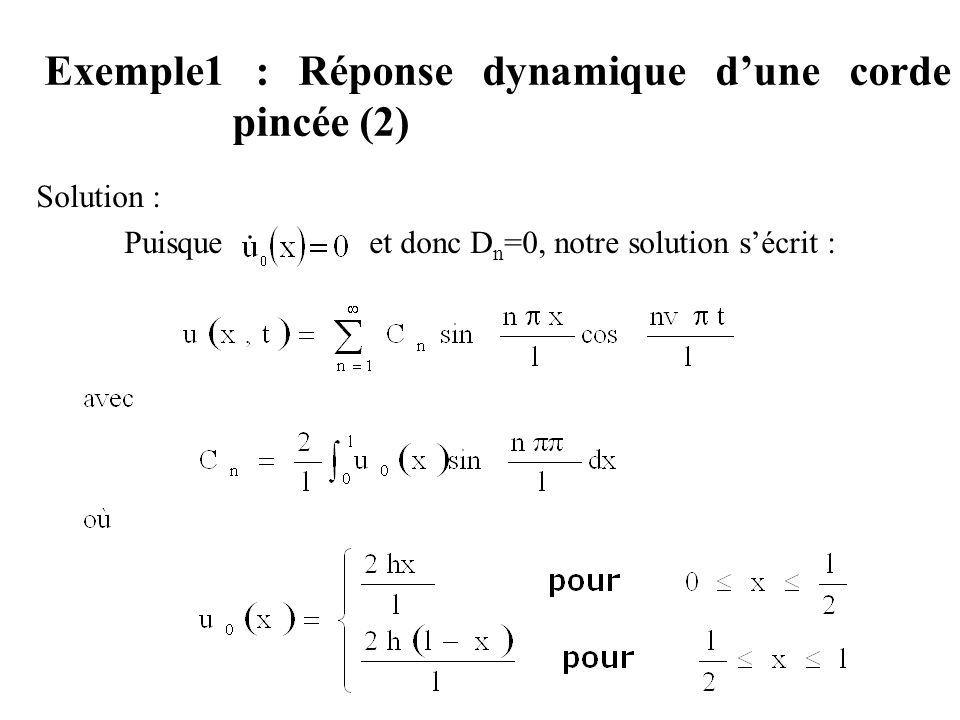 Exemple1 : Réponse dynamique d'une corde pincée (2)