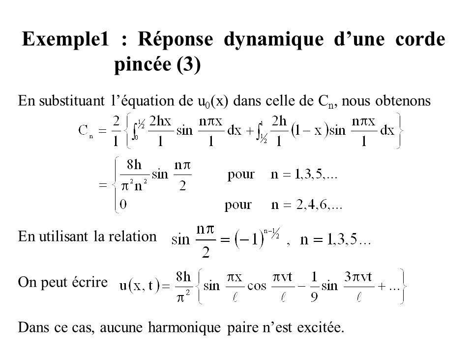 Exemple1 : Réponse dynamique d'une corde pincée (3)