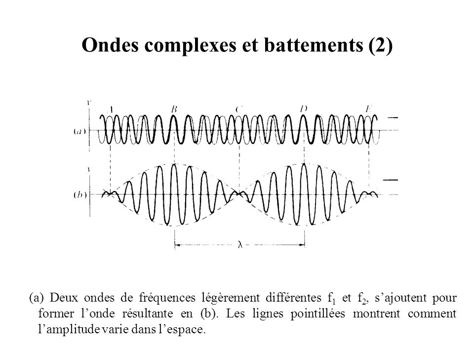 Ondes complexes et battements (2)