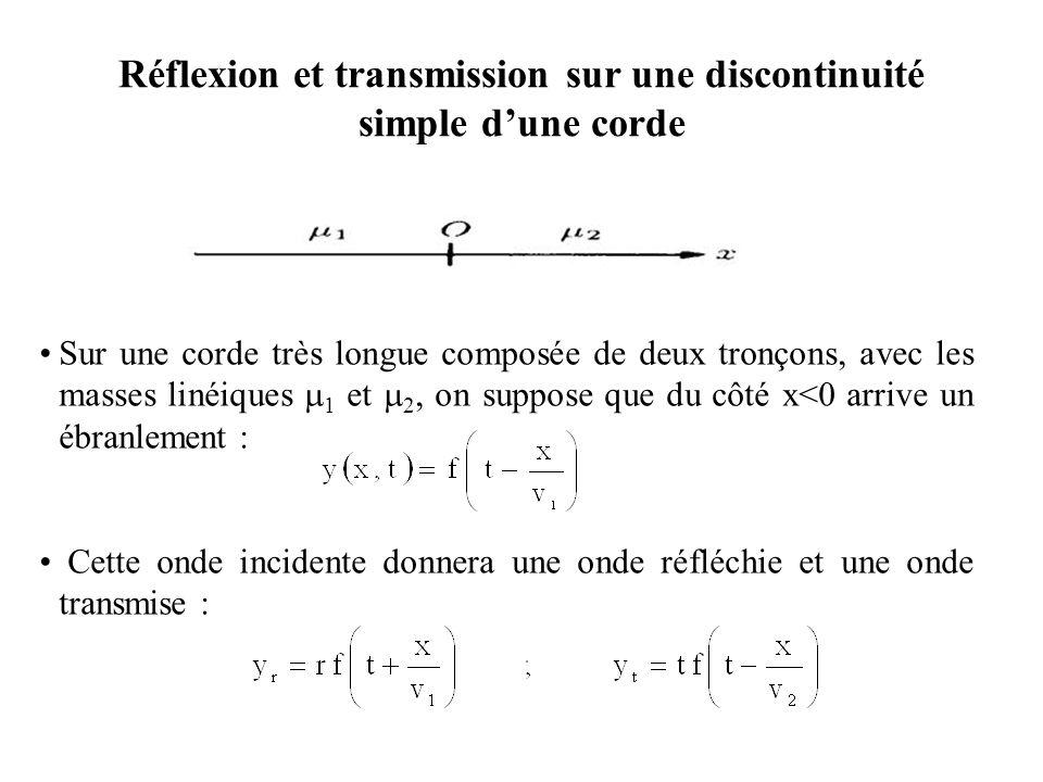 Réflexion et transmission sur une discontinuité simple d'une corde