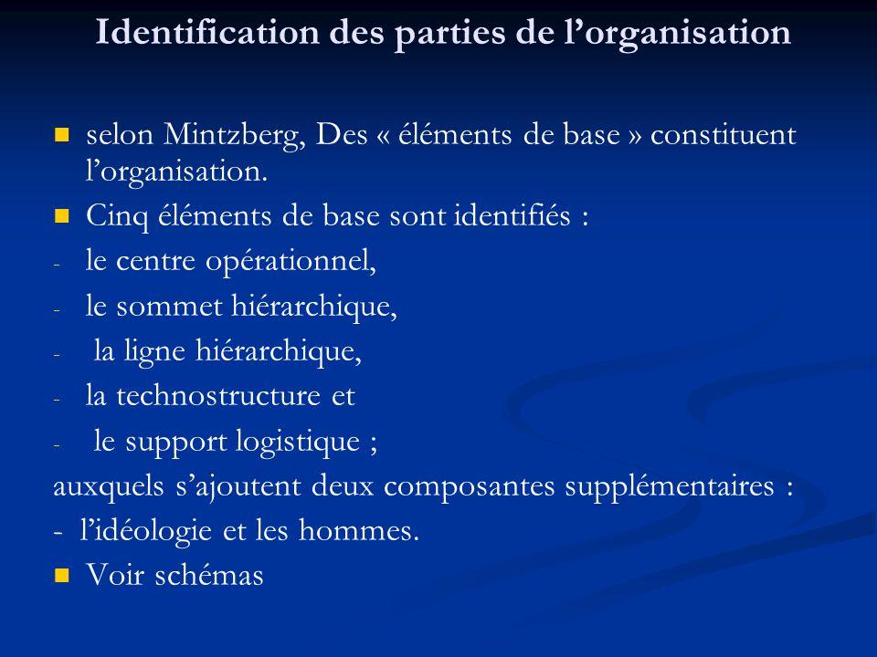 Identification des parties de l'organisation