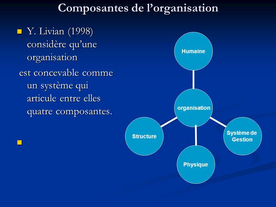 Composantes de l'organisation