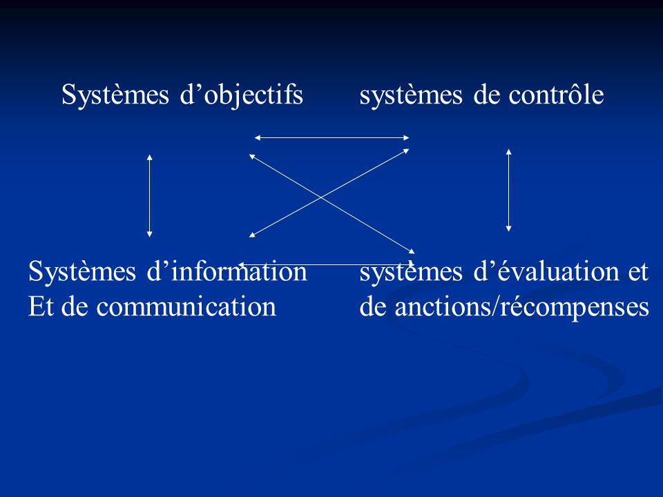 Systèmes d'objectifs systèmes de contrôle