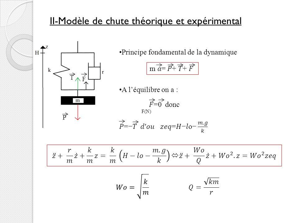 II-Modèle de chute théorique et expérimental