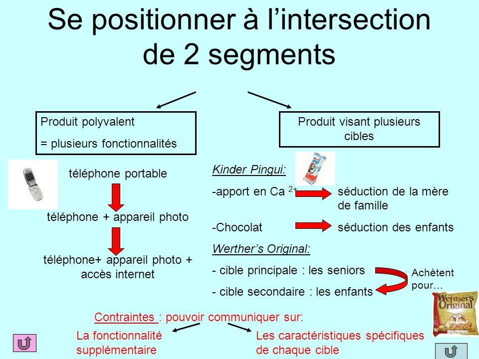 Se positionner à l'intersection de 2 segments
