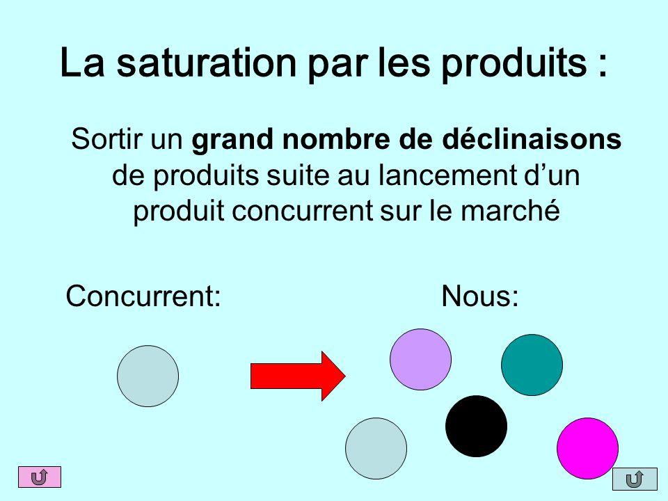 La saturation par les produits :