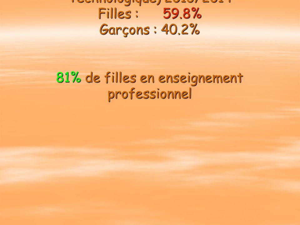 Répartition Filles / Garçons (partie lycée d'Enseignement Général et Technologique) 2013/2014 Filles : 59.8% Garçons : 40.2% 81% de filles en enseignement professionnel