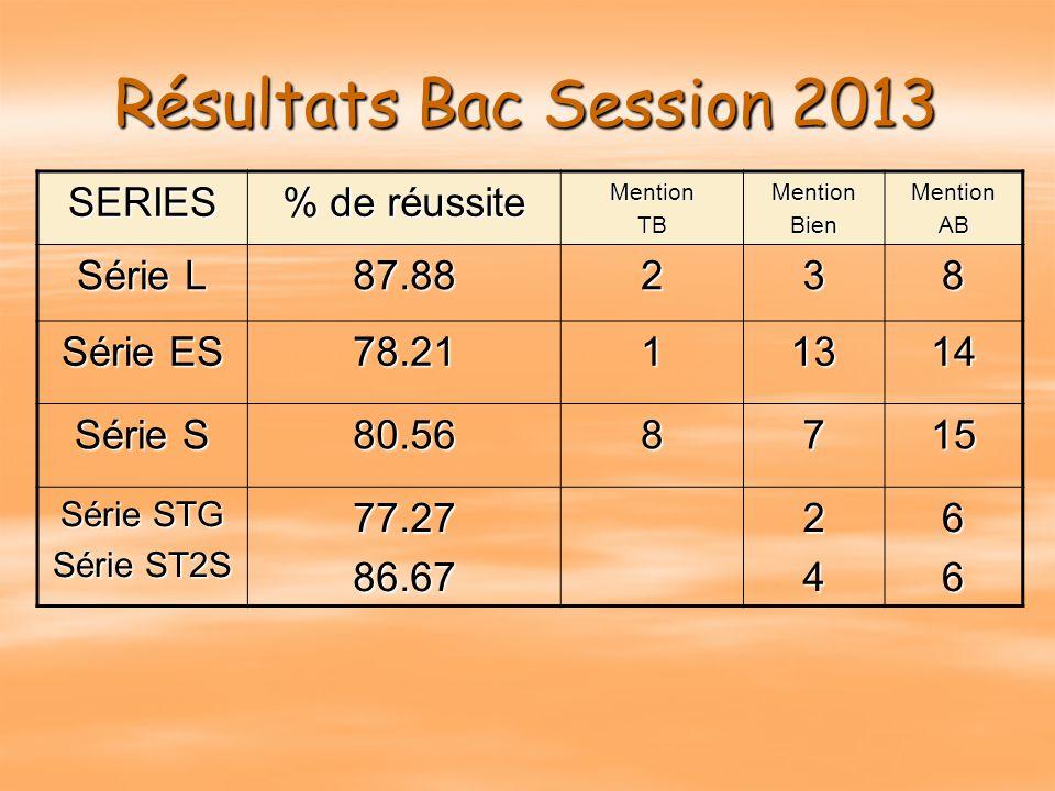 Résultats Bac Session 2013 SERIES % de réussite Série L 87.88 2 3 8