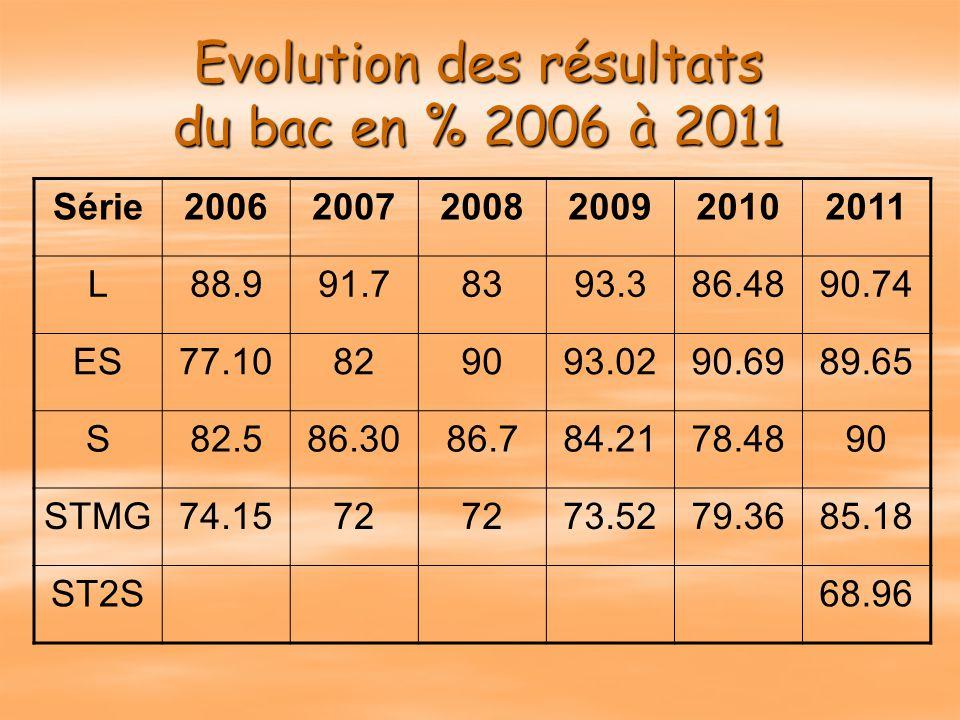 Evolution des résultats du bac en % 2006 à 2011