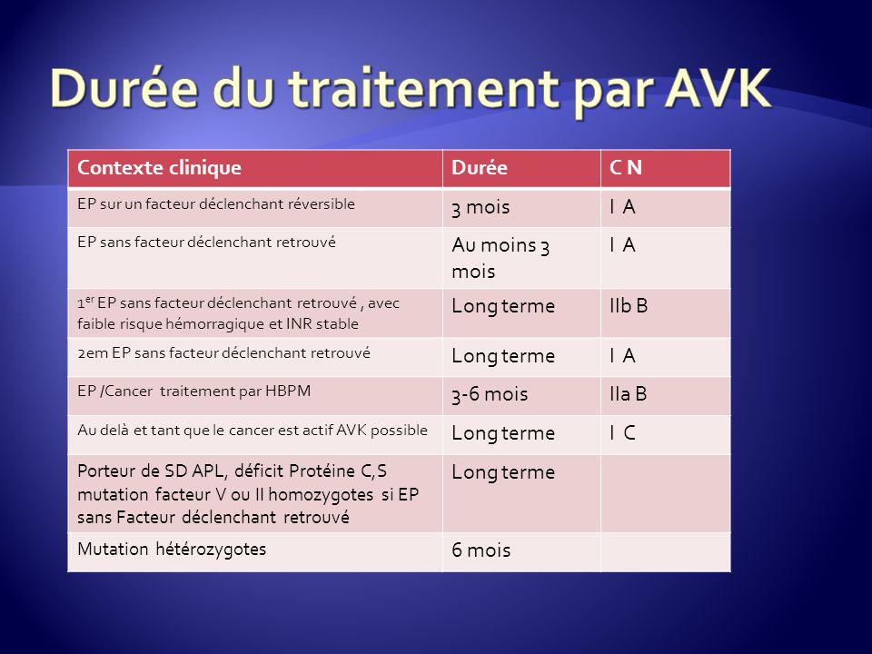 Durée du traitement par AVK