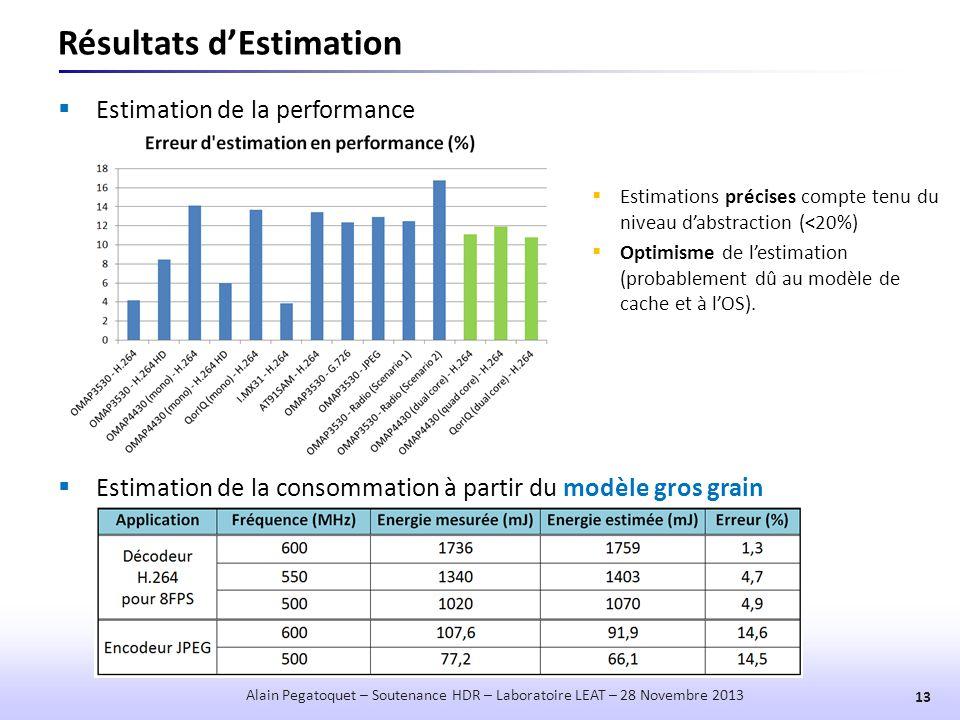 Résultats d'Estimation