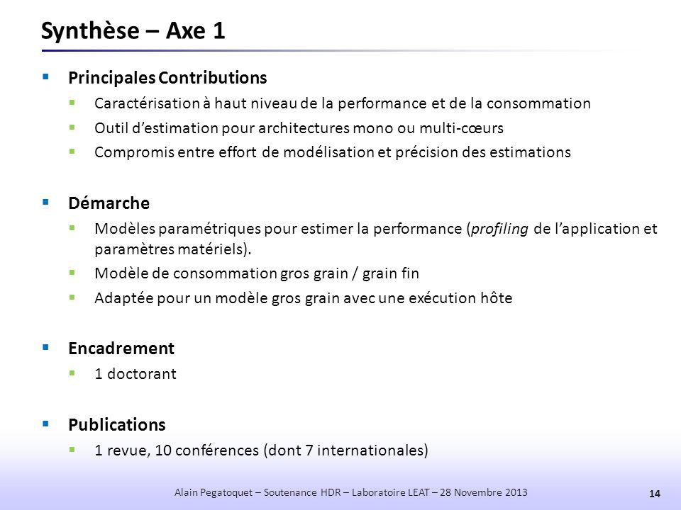 Synthèse – Axe 1 Principales Contributions Démarche Encadrement