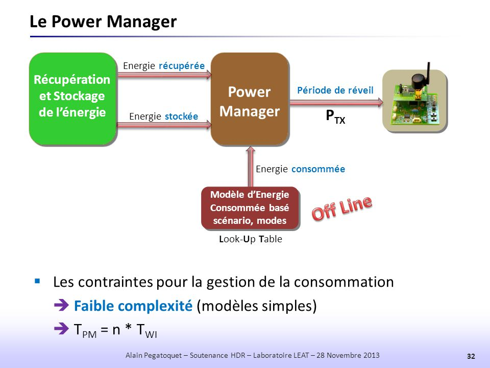 Le Power Manager Off Line Power Manager PTX