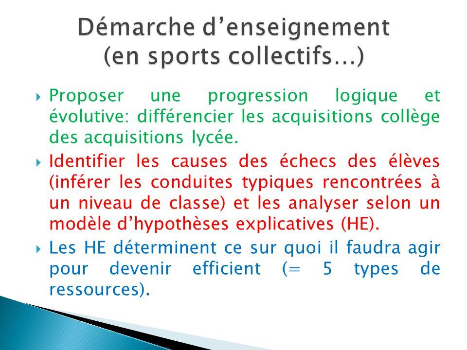 Démarche d'enseignement (en sports collectifs…)