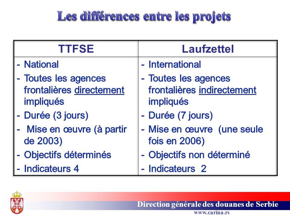 Les différences entre les projets