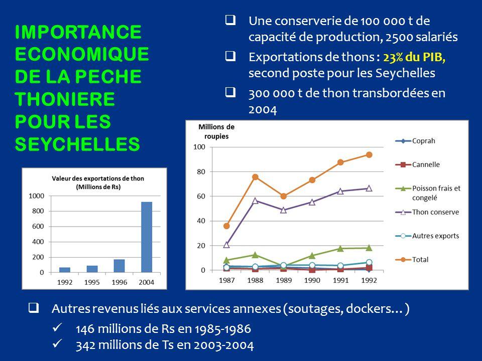 IMPORTANCE ECONOMIQUE DE LA PECHE THONIERE POUR LES SEYCHELLES