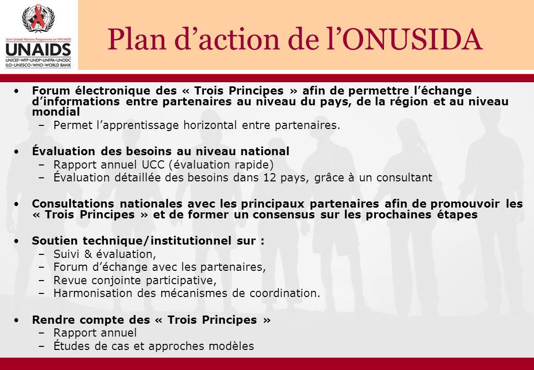 Plan d'action de l'ONUSIDA