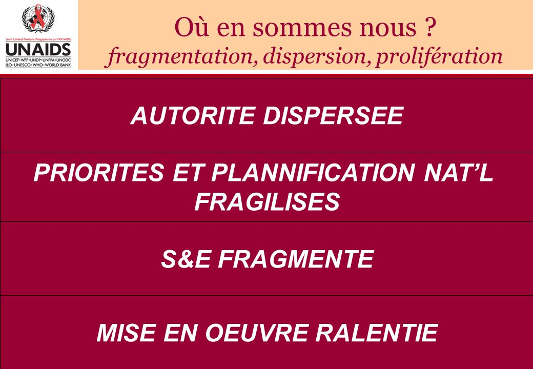 PRIORITES ET PLANNIFICATION NAT'L MISE EN OEUVRE RALENTIE