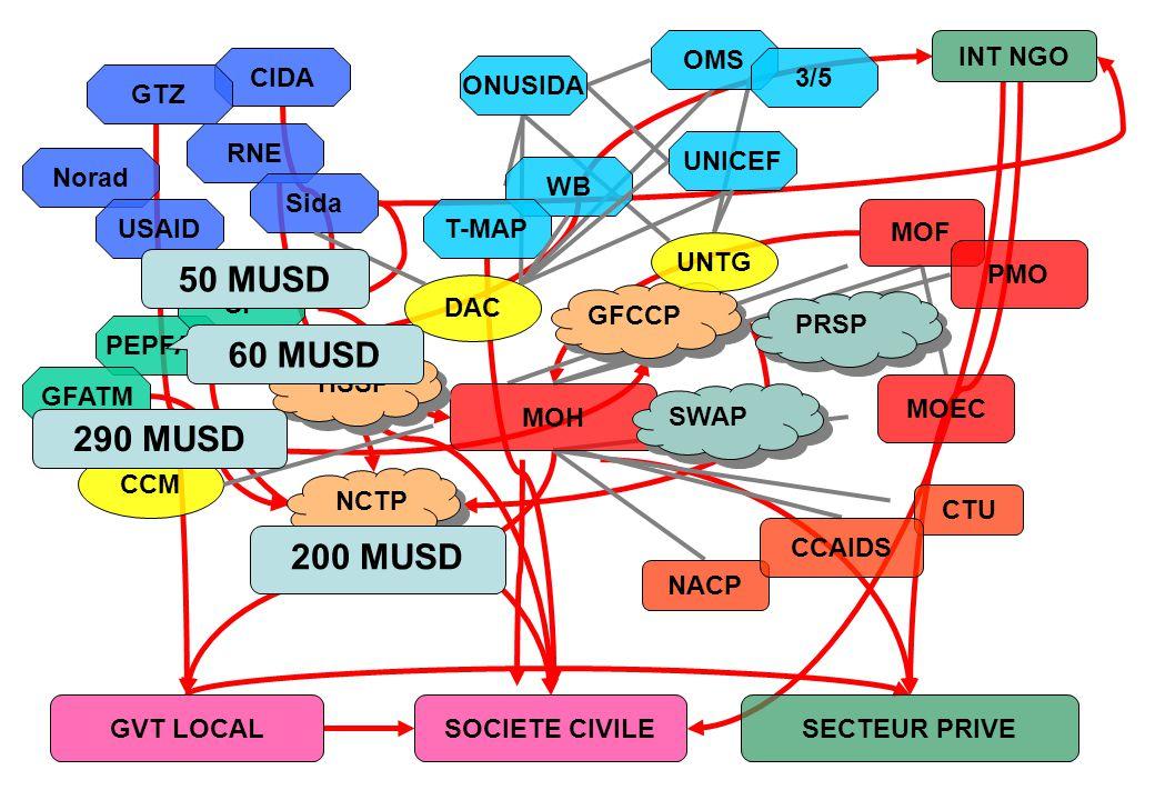 50 MUSD 60 MUSD 290 MUSD 200 MUSD OMS INT NGO CIDA 3/5 ONUSIDA GTZ RNE