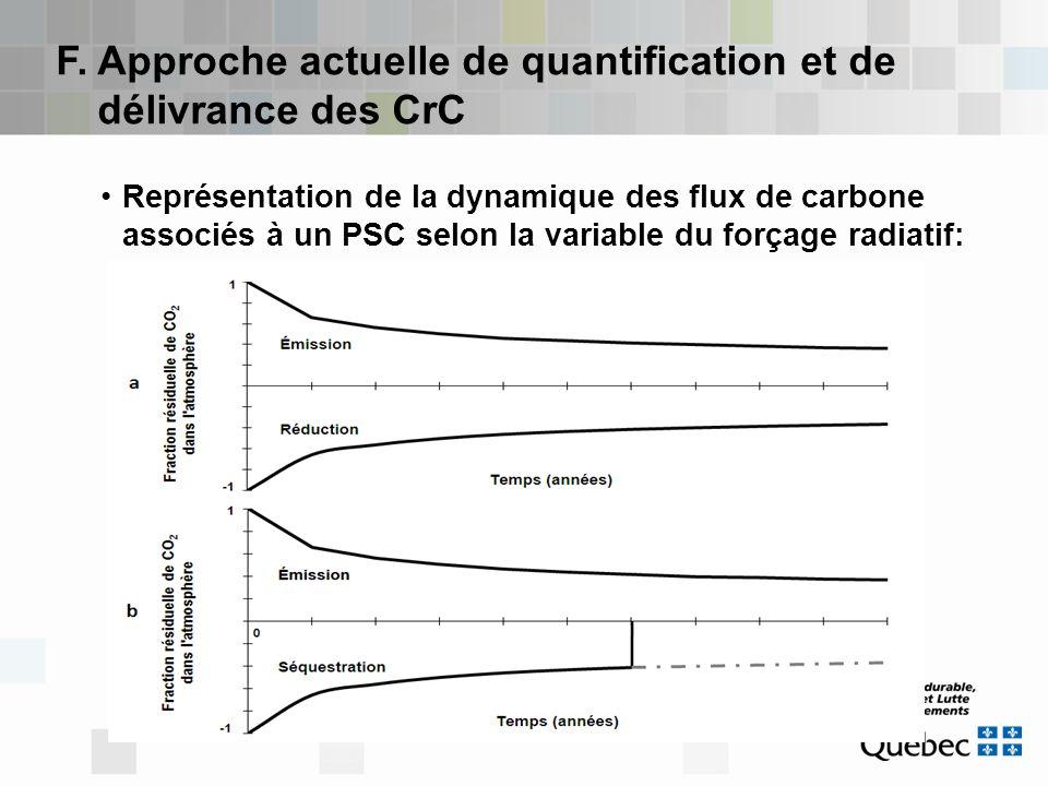 F. Approche actuelle de quantification et de délivrance des CrC