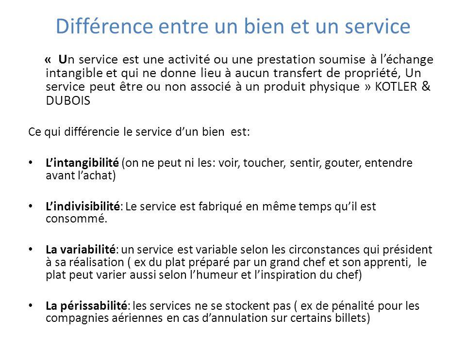 Différence entre un bien et un service