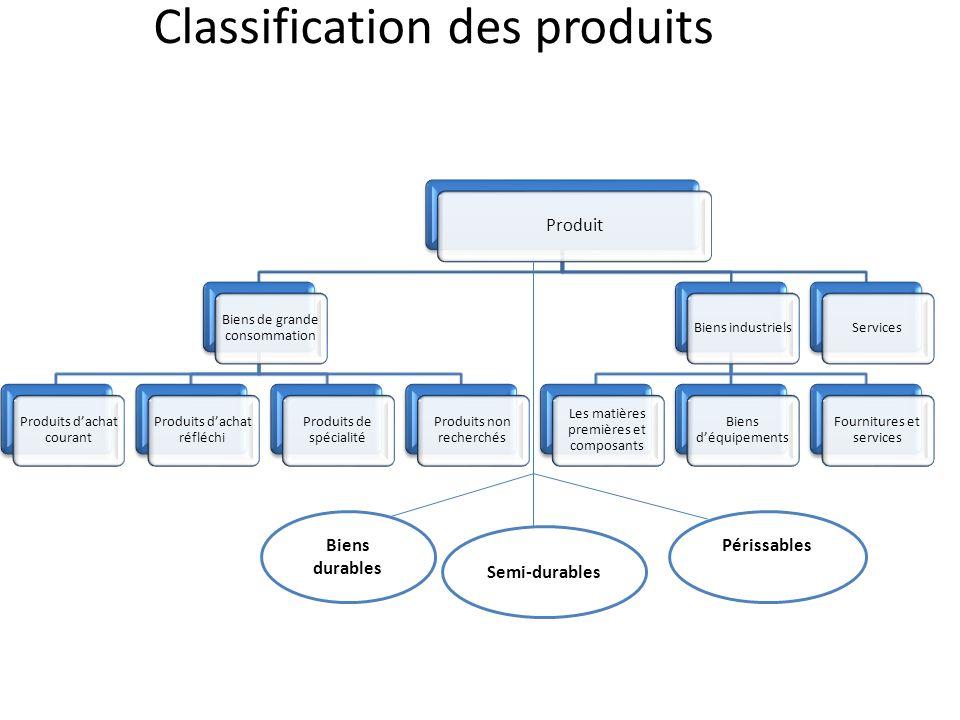Classification des produits