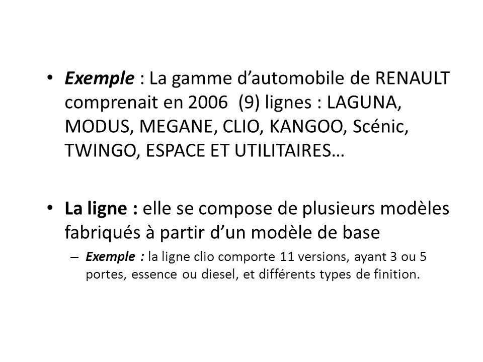 Exemple : La gamme d'automobile de RENAULT comprenait en 2006 (9) lignes : LAGUNA, MODUS, MEGANE, CLIO, KANGOO, Scénic, TWINGO, ESPACE ET UTILITAIRES…