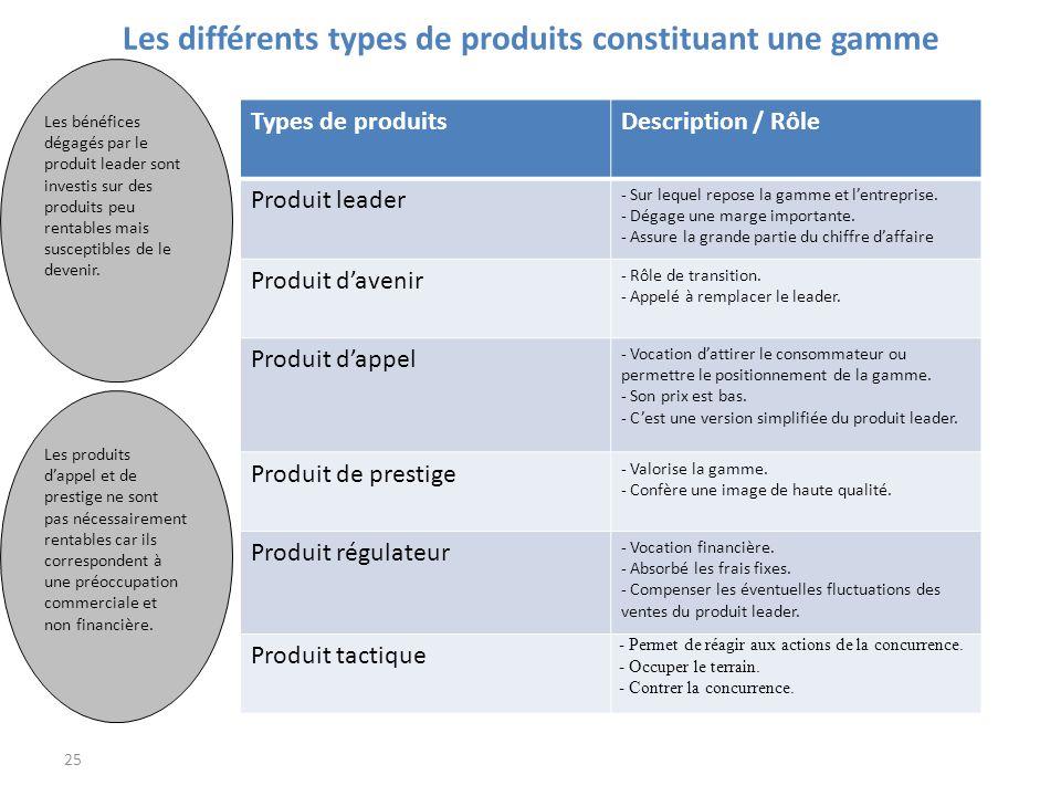 Les différents types de produits constituant une gamme