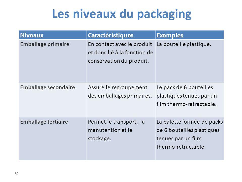les niveaux du packaging