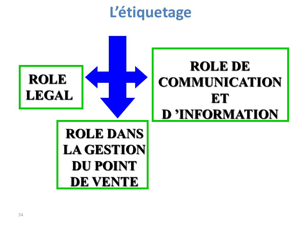 L'étiquetage ROLE DE COMMUNICATION ROLE ET LEGAL D 'INFORMATION